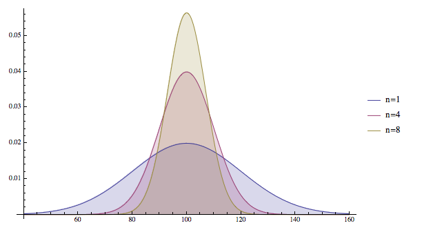 The Sampling Distribution Of The Sample Mean Samchap S Site