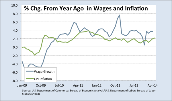 Wage and Inflation